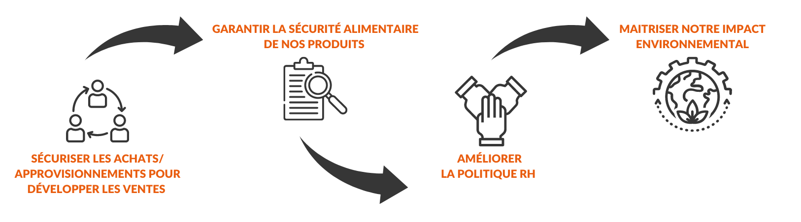 Infographie charte achat responsable
